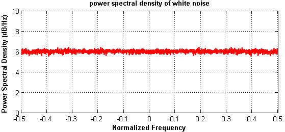 Spettro White Noise