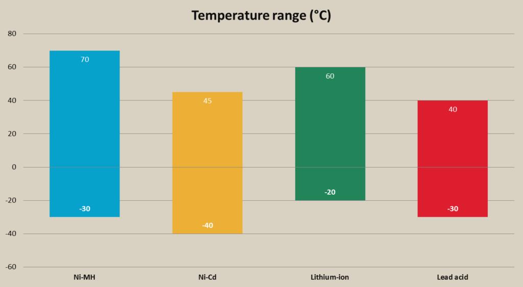 Temperature di funzionamento ottimale